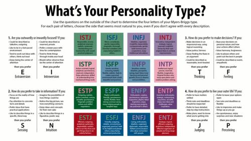 Poem contest Whats Your Personality Type? - All Poetry